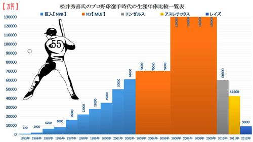 松井秀喜氏の選手時代の年俸一覧