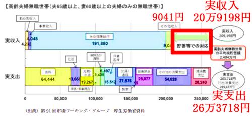 年金,2000万円,問題,報告書,内容