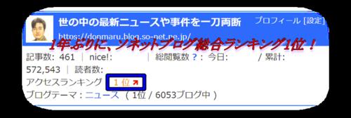 so-net,ソネットブログ,1位,総合ランキング,順位,2018年